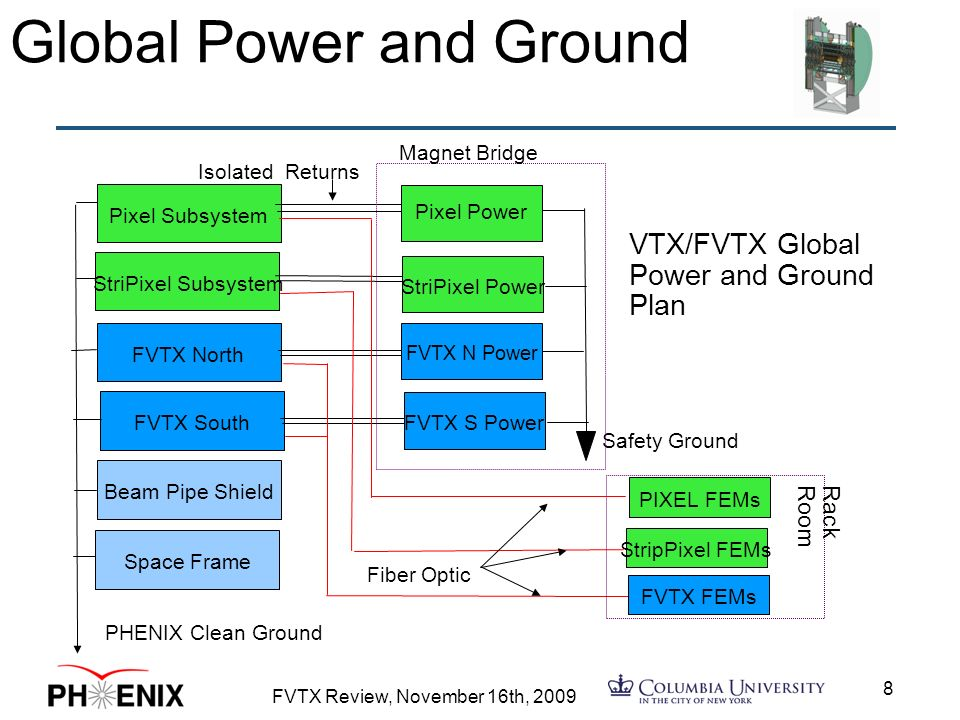 FVTX Review, November 16th, Global Power and Ground StriPixel Subsystem FVTX North FVTX South Beam Pipe Shield Pixel Subsystem Space Frame PHENIX Clean Ground Isolated Returns StriPixel Power FVTX N Power FVTX S Power Pixel Power Safety Ground Magnet Bridge Fiber Optic PIXEL FEMs StripPixel FEMs FVTX FEMs RackRoom VTX/FVTX Global Power and Ground Plan