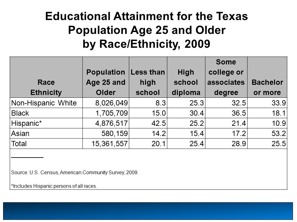 Educational Attainment for the Texas Population Age 25 and Older by Race/Ethnicity, 2009 Race Ethnicity Population Age 25 and Older Less than high school High school diploma Some college or associates degree Bachelor or more Non-Hispanic White8,026, Black1,705, Hispanic*4,876, Asian580, Total15,361, ________ Source: U.S.