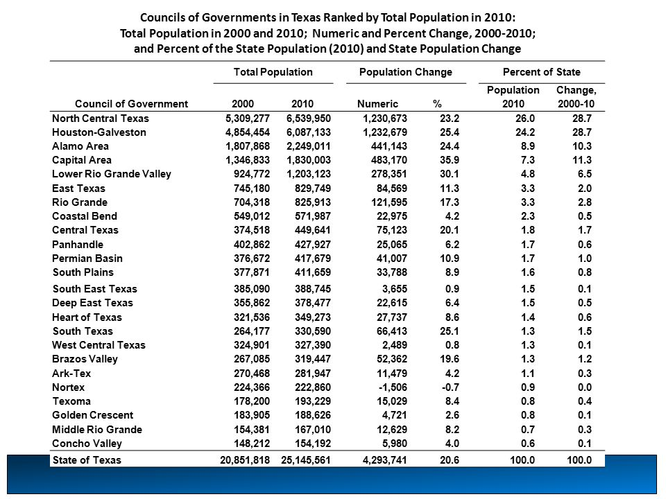 Councils of Governments in Texas Ranked by Total Population in 2010: Total Population in 2000 and 2010; Numeric and Percent Change, ; and Percent of the State Population (2010) and State Population Change Total PopulationPopulation ChangePercent of State Council of Government Numeric% Population 2010 Change, North Central Texas5,309,2776,539,9501,230, Houston-Galveston4,854,4546,087,1331,232, Alamo Area1,807,8682,249,011441, Capital Area1,346,8331,830,003483, Lower Rio Grande Valley924,7721,203,123278, East Texas745,180829,74984, Rio Grande704,318825,913121, Coastal Bend549,012571,98722, Central Texas374,518449,64175, Panhandle402,862427,92725, Permian Basin376,672417,67941, South Plains377,871411,65933, South East Texas385,090388,7453, Deep East Texas355,862378,47722, Heart of Texas321,536349,27327, South Texas264,177330,59066, West Central Texas324,901327,3902, Brazos Valley267,085319,44752, Ark-Tex270,468281,94711, Nortex224,366222,860-1, Texoma178,200193,22915, Golden Crescent183,905188,6264, Middle Rio Grande154,381167,01012, Concho Valley148,212154,1925, State of Texas20,851,81825,145,5614,293,