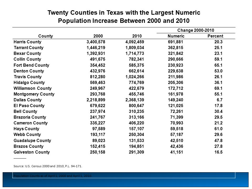 Twenty Counties in Texas with the Largest Numeric Population Increase Between 2000 and 2010 Change County NumericPercent Harris County3,400,5784,092,459691, Tarrant County1,446,2191,809,034362, Bexar County1,392,9311,714,773321, Collin County491,675782,341290, Fort Bend County354,452585,375230, Denton County432,976662,614229, Travis County812,2801,024,266211, Hidalgo County569,463774,769205, Williamson County249,967422,679172, Montgomery County293,768455,746161, Dallas County2,218,8992,368,139149, El Paso County679,622800,647121, Bell County237,974310,23572, Brazoria County241,767313,16671, Cameron County335,227406,22070, Hays County97,589157,10759, Webb County193,117250,30457, Guadalupe County89,023131,53342, Brazos County152,415194,85142, Galveston County250,158291,30941, ________ Source: U.S.