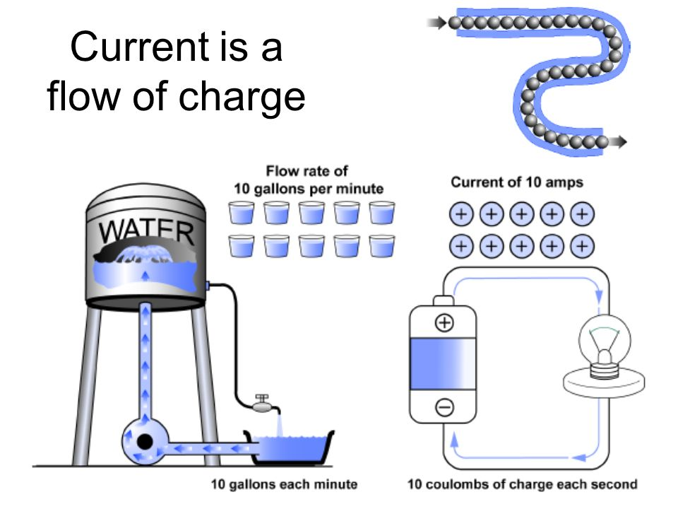 Current is a flow of charge