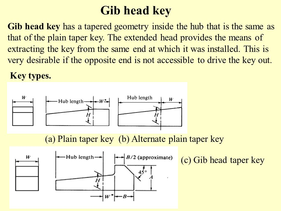 Gib head key Gib head key has a tapered geometry inside the hub that is the same as that of the plain taper key.