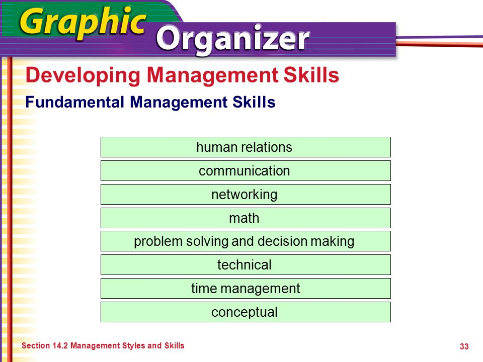 Developing Management Skills Section 14.2 Management Styles and Skills 33 human relations communication networking math problem solving and decision m