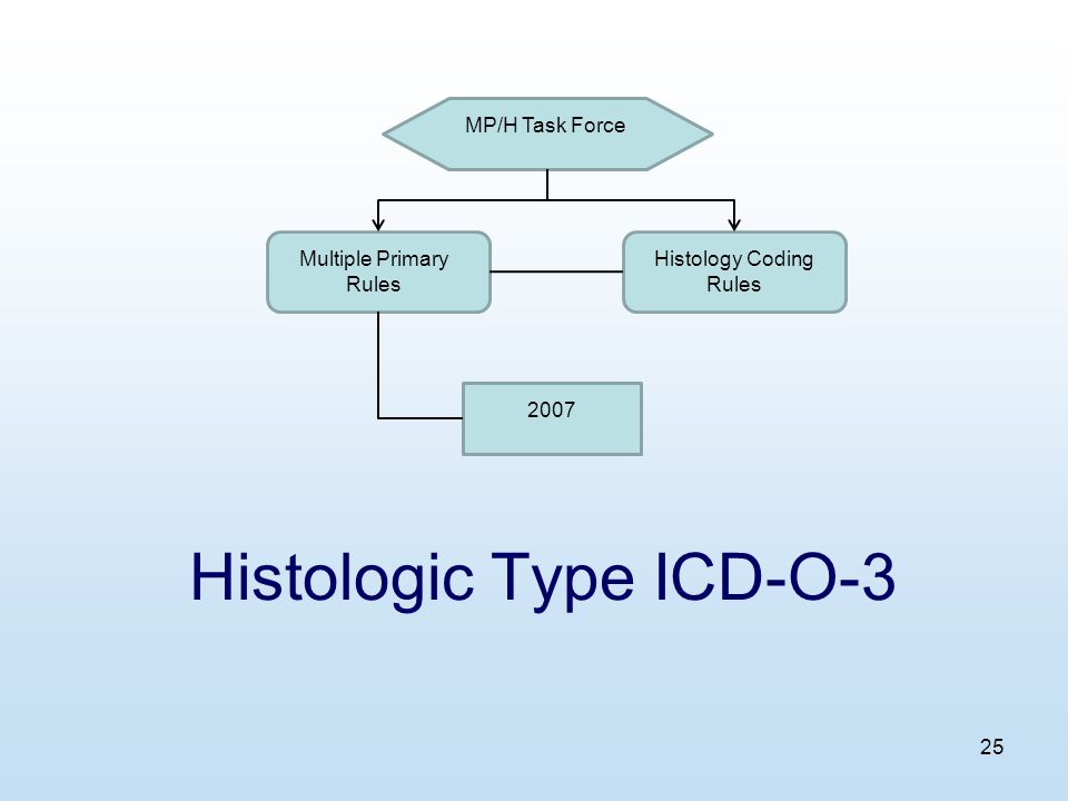25 Histologic Type ICD-O-3 MP/H Task Force Multiple Primary Rules Histology Coding Rules 2007