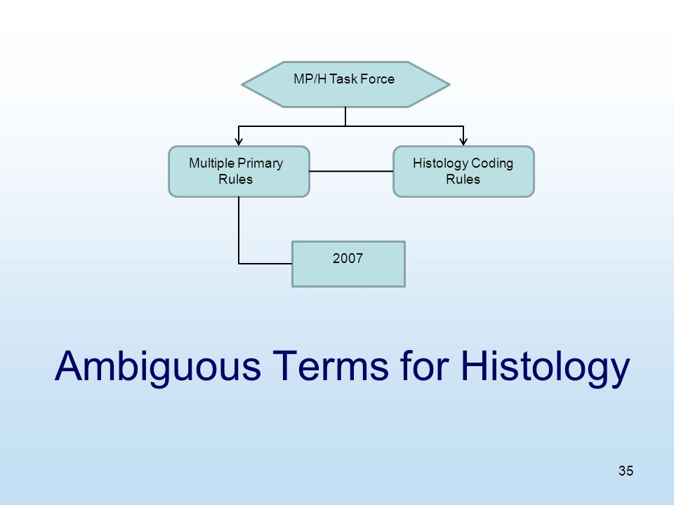 35 Ambiguous Terms for Histology MP/H Task Force Multiple Primary Rules Histology Coding Rules 2007