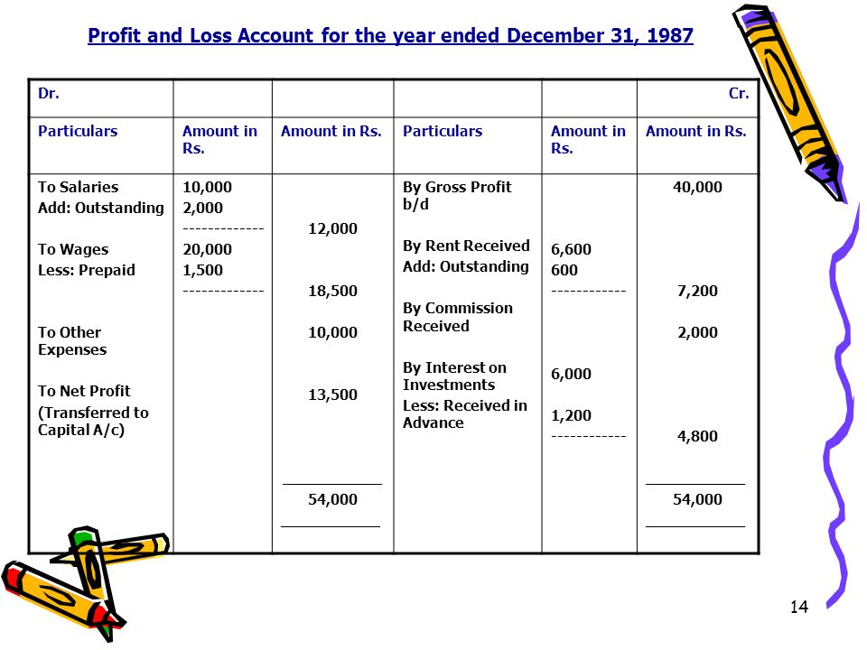 14 Profit and Loss Account for the year ended December 31, 1987 Dr.Cr.