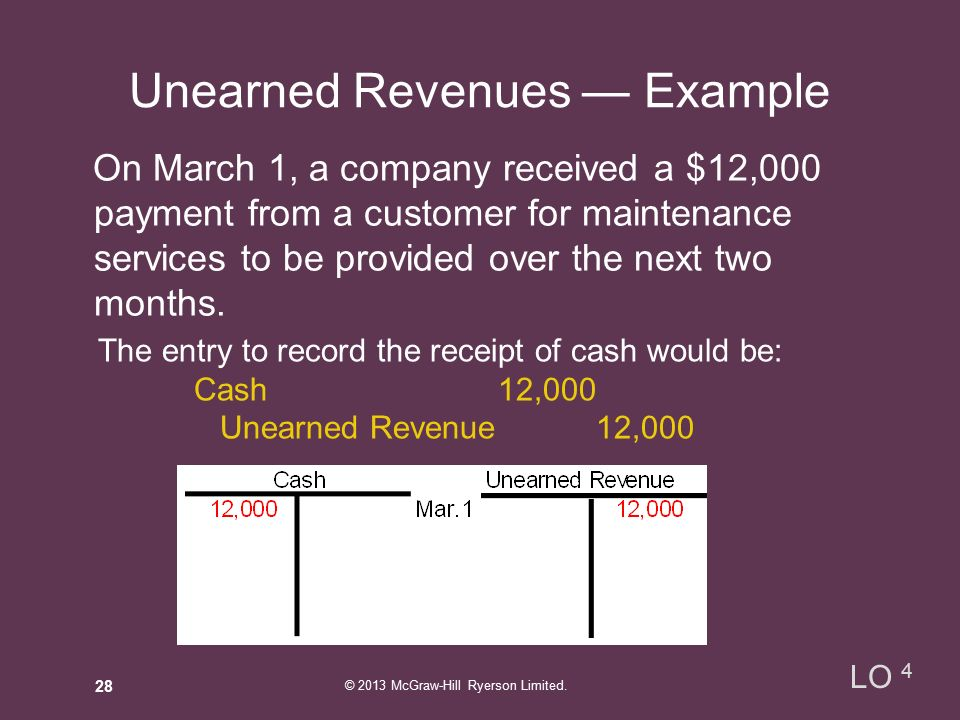 Unearned Revenues — Example On March 1, a company received a $12,000 payment from a customer for maintenance services to be provided over the next two months.