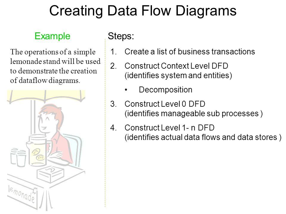 creating data flow diagrams lemonade stand example 4 creating - Creating Data Flow Diagrams
