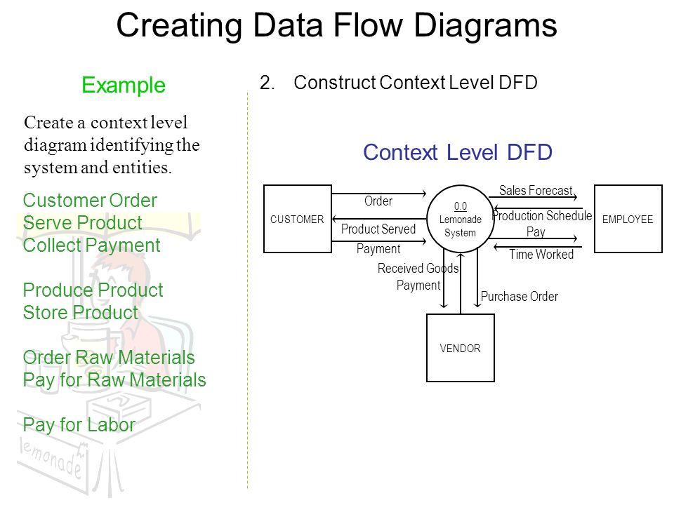 8 creating data flow diagrams 00 lemonade system employeecustomer - Creating Data Flow Diagrams