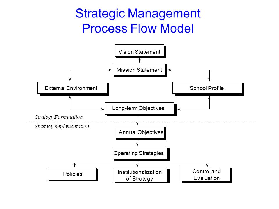 board of directors strategic planning presentation for the academy    strategic management process flow model vision statement mission statement external environment school profile long term
