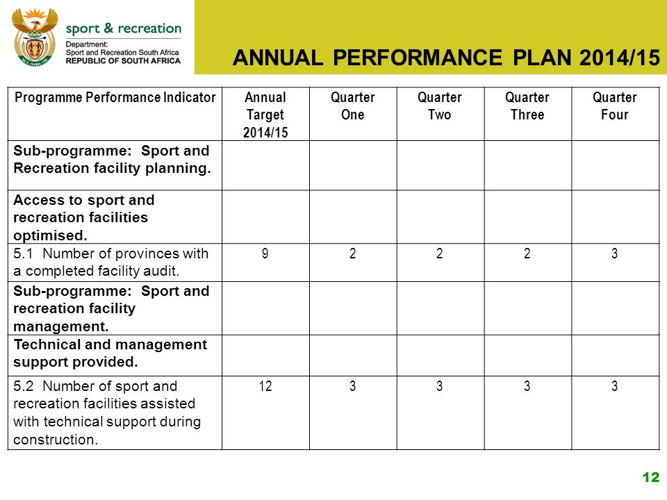 1 Annual Performance Plan 2014/15 Presented To The Select