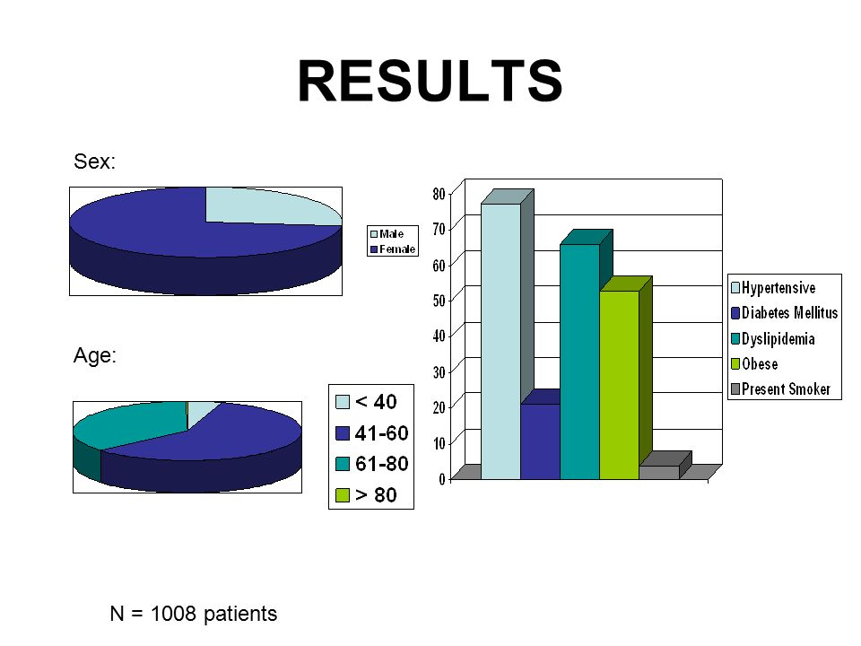 RESULTS N = 1008 patients Sex: Age:
