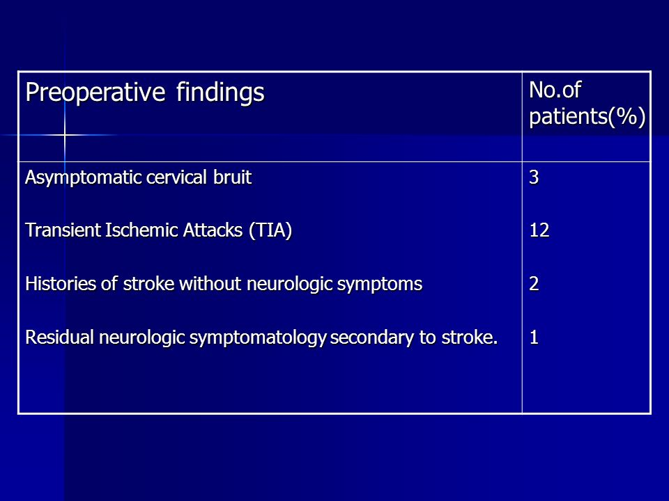 Preoperative findings No.of patients(%) Asymptomatic cervical bruit Transient Ischemic Attacks (TIA) Histories of stroke without neurologic symptoms Residual neurologic symptomatology secondary to stroke.