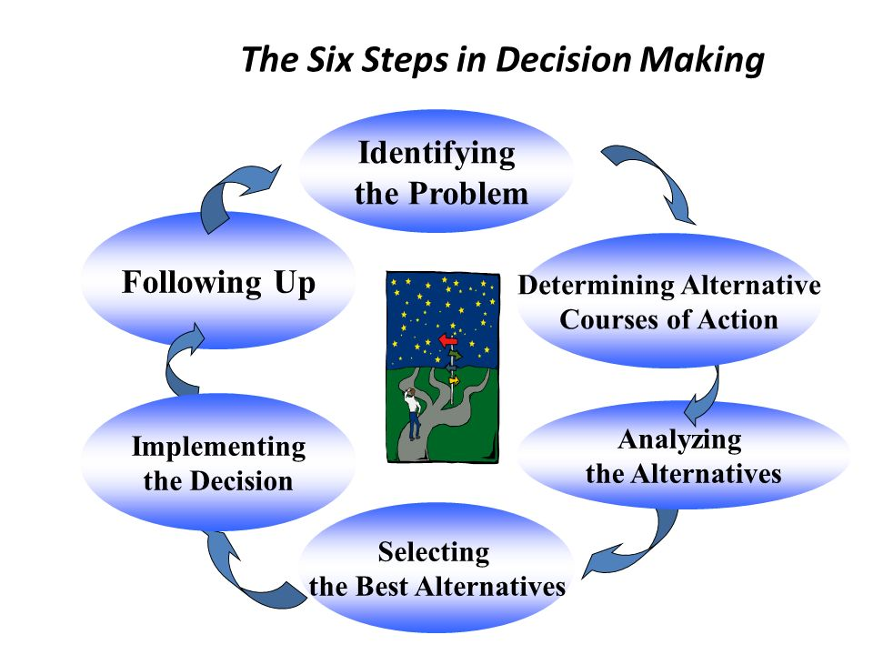 Decision : is a solution chosen from among alternatives. Decision-making process : is the process of selecting an alternative course of action that wi
