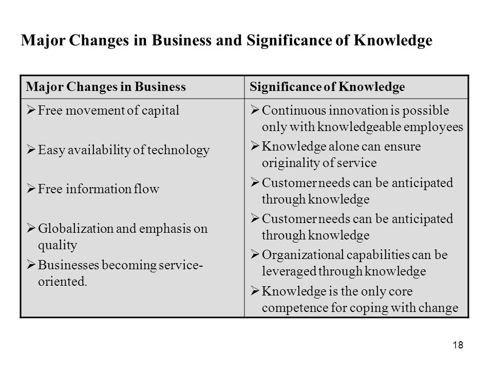 18 Major Changes in BusinessSignificance of Knowledge  Free movement of capital  Easy availability of technology  Free information flow  Globalization and emphasis on quality  Businesses becoming service- oriented.