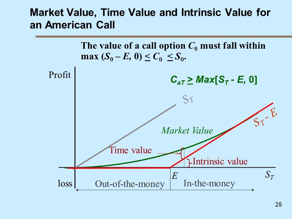 Option short stock term trading tips