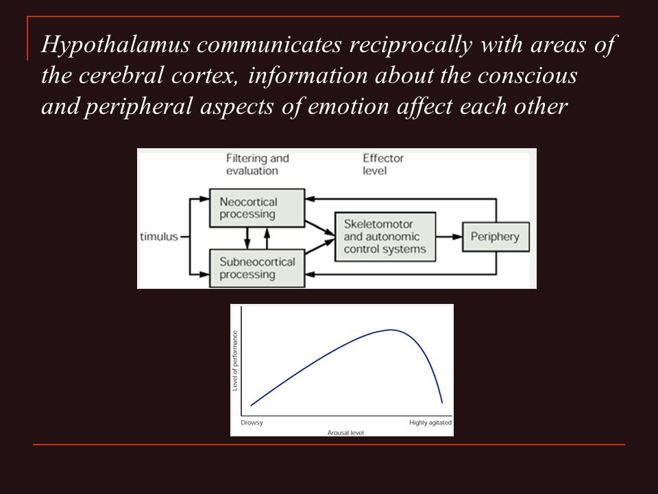 Hypothalamus communicates reciprocally with areas of the cerebral cortex, information about the conscious and peripheral aspects of emotion affect each other