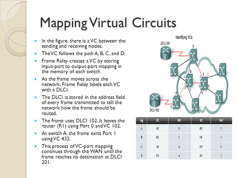 Mapping Virtual Circuits In the figure, there is a VC between the sending and receiving nodes.