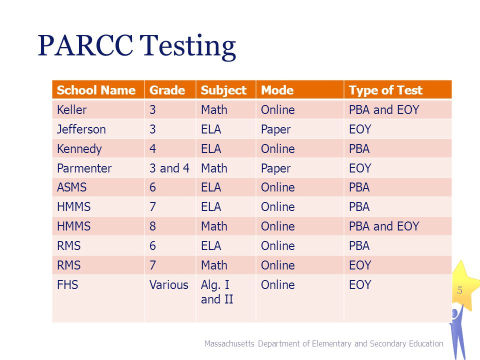 PARCC Testing School NameGradeSubjectModeType of Test Keller3MathOnlinePBA and EOY Jefferson3ELAPaperEOY Kennedy4ELAOnlinePBA Parmenter3 and 4MathPaperEOY ASMS6ELAOnlinePBA HMMS7ELAOnlinePBA HMMS8MathOnlinePBA and EOY RMS6ELAOnlinePBA RMS7MathOnlineEOY FHSVariousAlg.