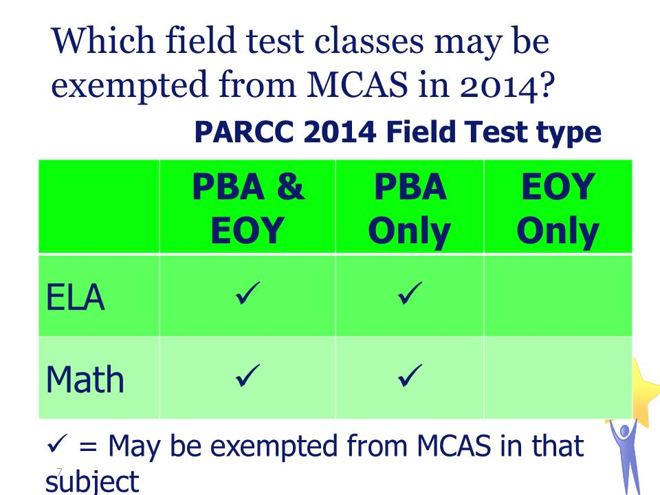 PBA & EOY PBA Only EOY Only ELA Math Which field test classes may be exempted from MCAS in 2014.
