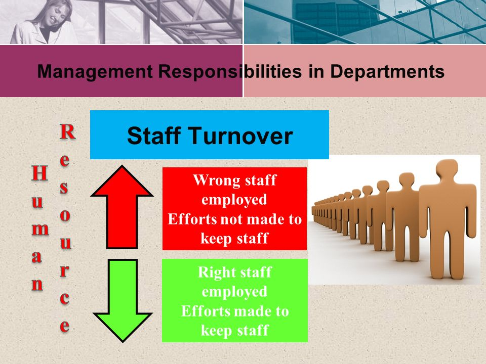 Management Responsibilities in Departments Wrong staff employed Efforts not made to keep staff Right staff employed Efforts made to keep staff Staff T