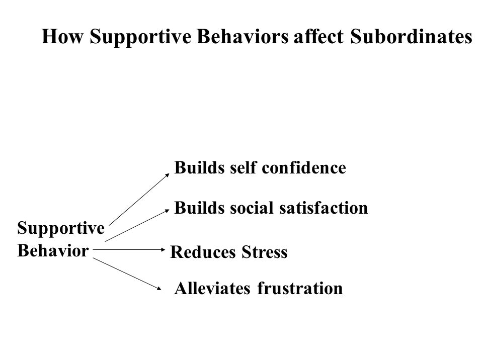 How Supportive Behaviors affect Subordinates Supportive Behavior Builds self confidence Builds social satisfaction Reduces Stress Alleviates frustrati