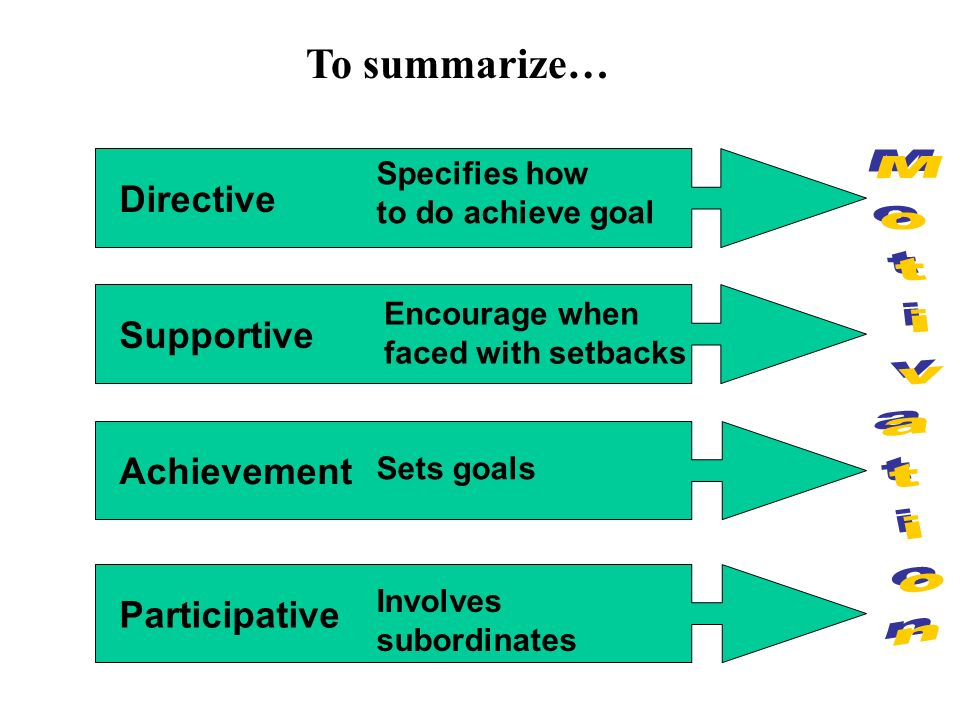 Sets goals Involves subordinates Encourage when faced with setbacks Specifies how to do achieve goal Directive Supportive Achievement Participative To