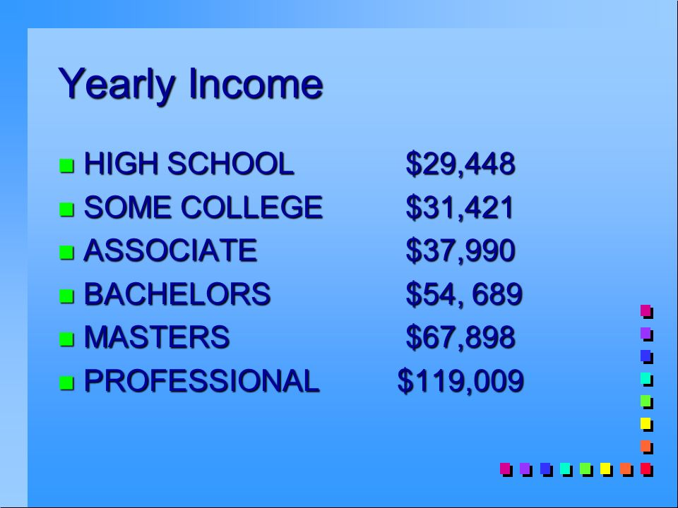 Yearly Income n HIGH SCHOOL $29,448 n SOME COLLEGE $31,421 n ASSOCIATE $37,990 n BACHELORS $54, 689 n MASTERS $67,898 n PROFESSIONAL $119,009