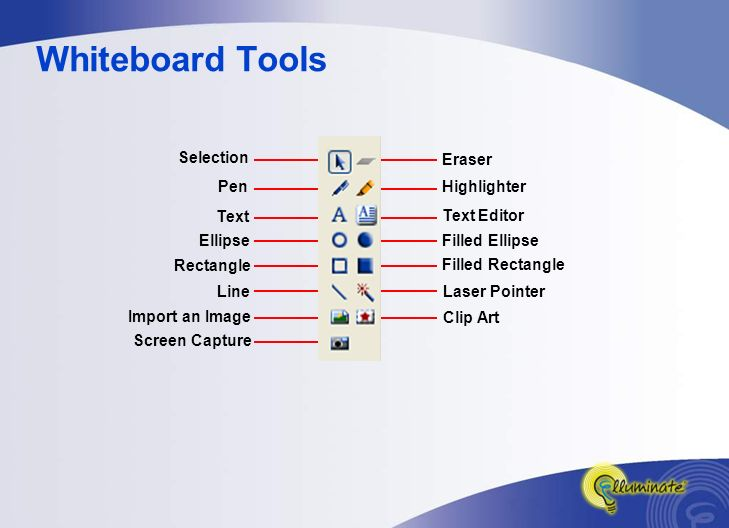Whiteboard Tools Laser Pointer Clip Art Filled Rectangle Filled Ellipse Eraser Highlighter Text Editor Selection Pen Text Ellipse Rectangle Line Import an Image Screen Capture