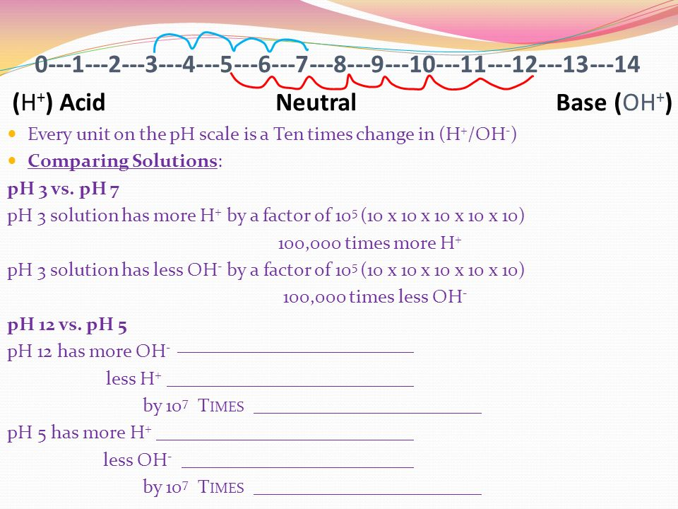 (H + ) Acid Neutral Base (OH + ) Every unit on the pH scale is a Ten times change in (H + /OH - ) Comparing Solutions: pH 3 vs.