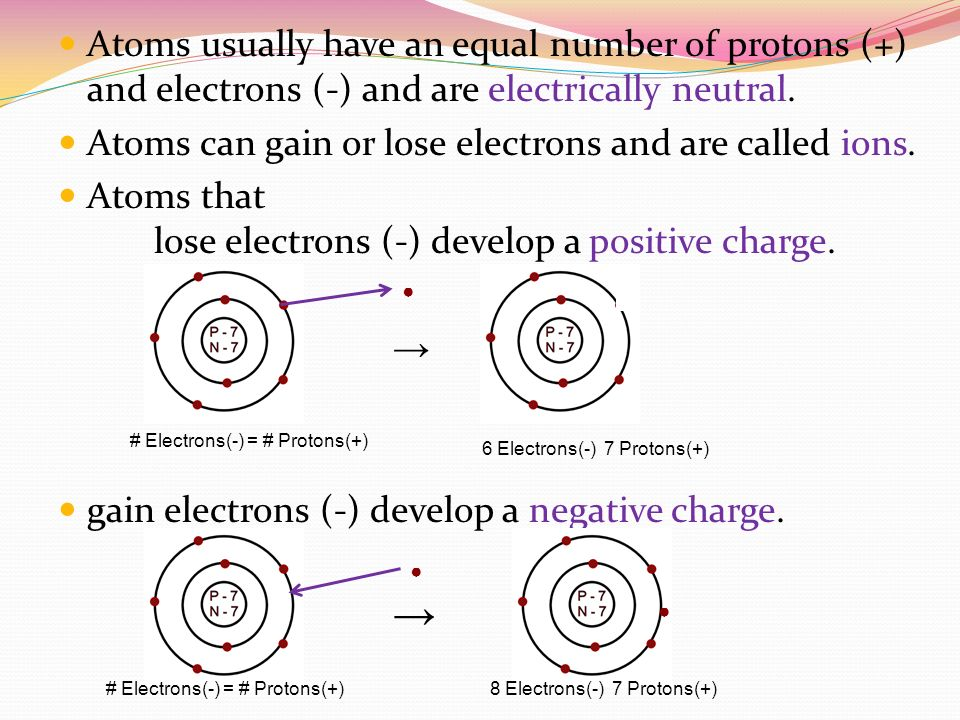 Atoms usually have an equal number of protons (+) and electrons (-) and are electrically neutral.