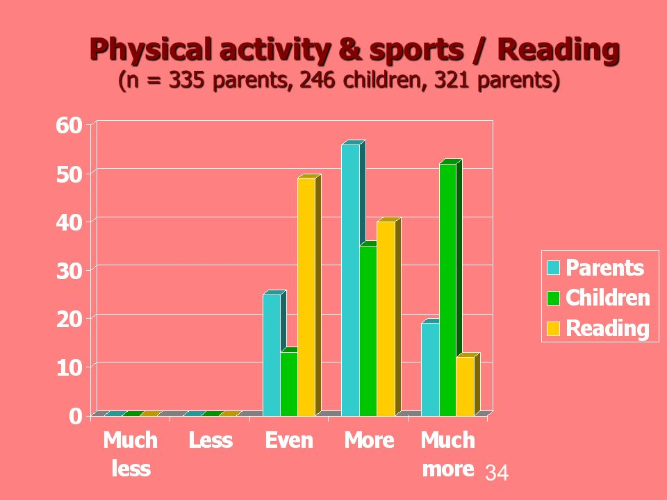 34 Physical activity & sports / Reading (n = 335 parents, 246 children, 321 parents) Physical activity & sports / Reading (n = 335 parents, 246 children, 321 parents)