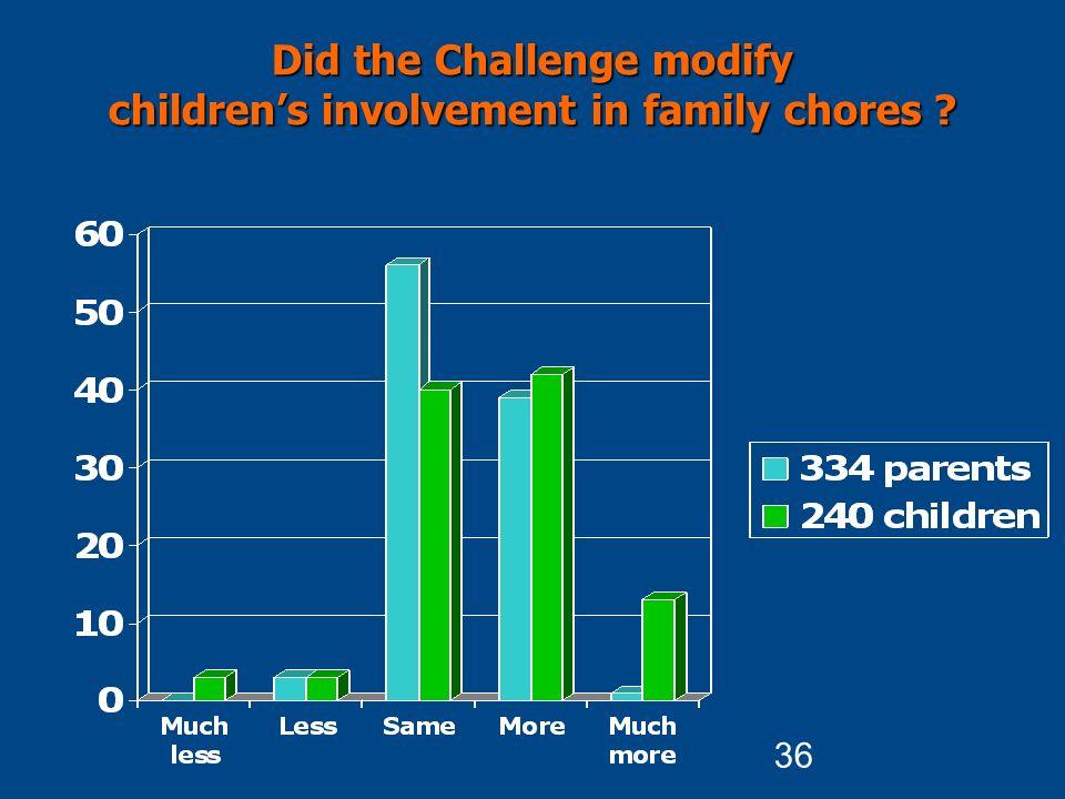 36 Did the Challenge modify children's involvement in family chores