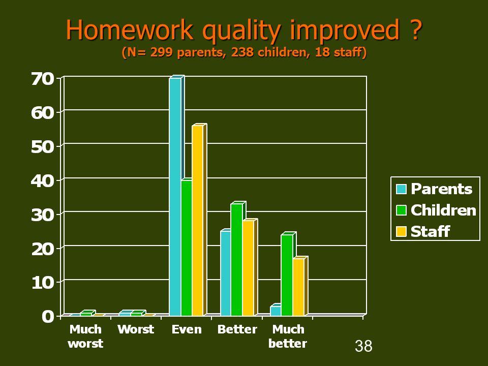 38 Homework quality improved (N= 299 parents, 238 children, 18 staff)