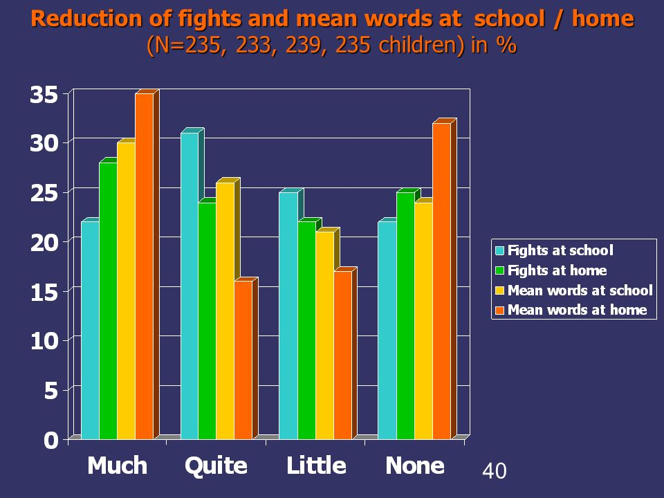 40 Reduction of fights and mean words at school / home (N=235, 233, 239, 235 children) in %