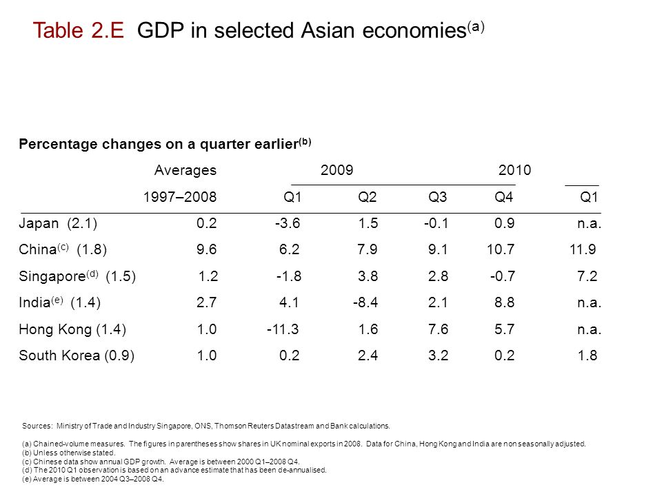 Table 2.E GDP in selected Asian economies (a) Sources: Ministry of Trade and Industry Singapore, ONS, Thomson Reuters Datastream and Bank calculations.