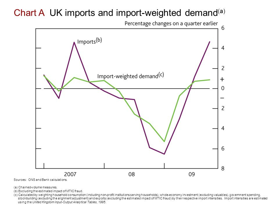 Chart A UK imports and import-weighted demand (a) Sources: ONS and Bank calculations.