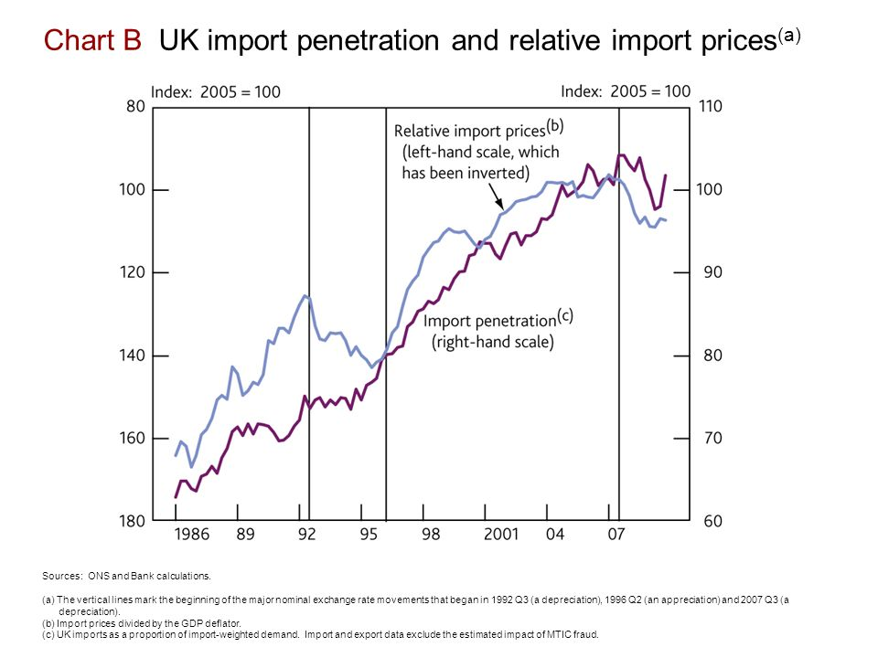 Chart B UK import penetration and relative import prices (a) Sources: ONS and Bank calculations.