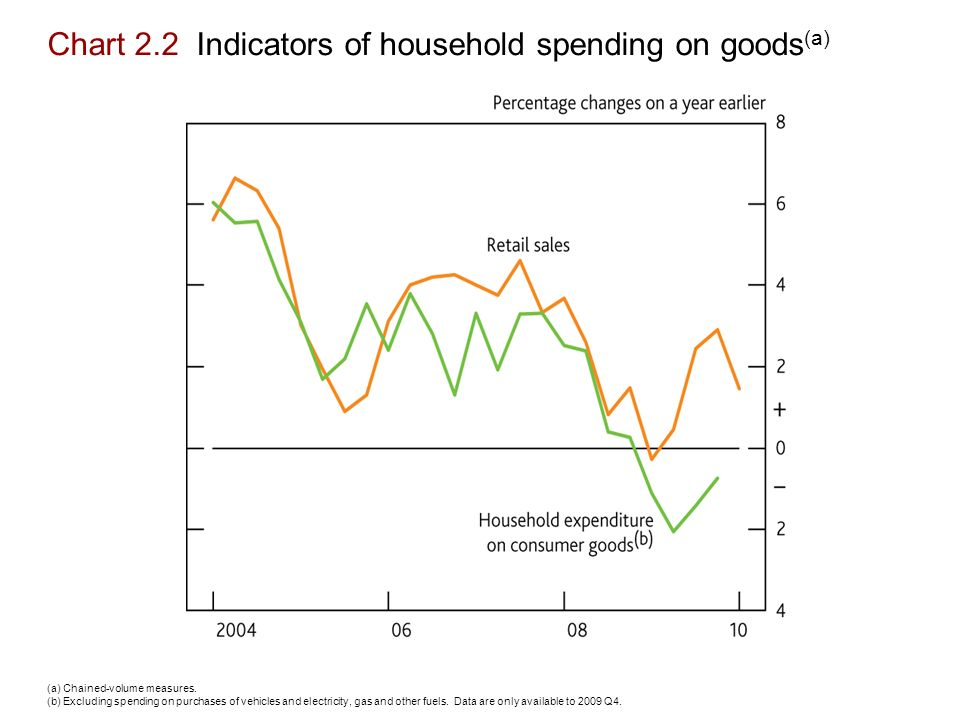 Chart 2.2 Indicators of household spending on goods (a) (a) Chained-volume measures.