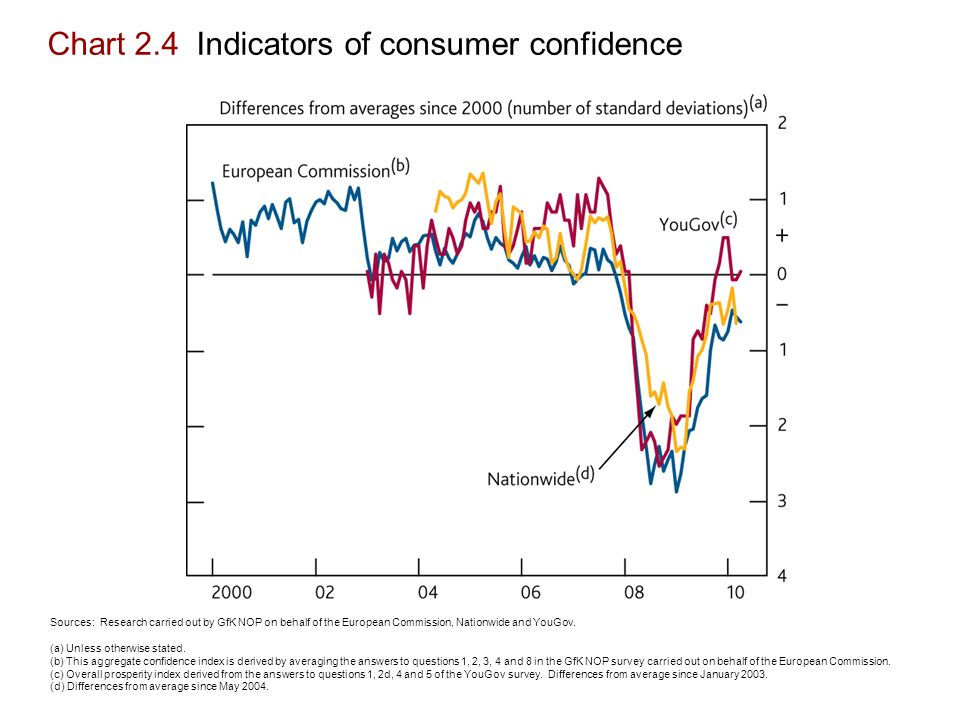 Chart 2.4 Indicators of consumer confidence Sources: Research carried out by GfK NOP on behalf of the European Commission, Nationwide and YouGov.
