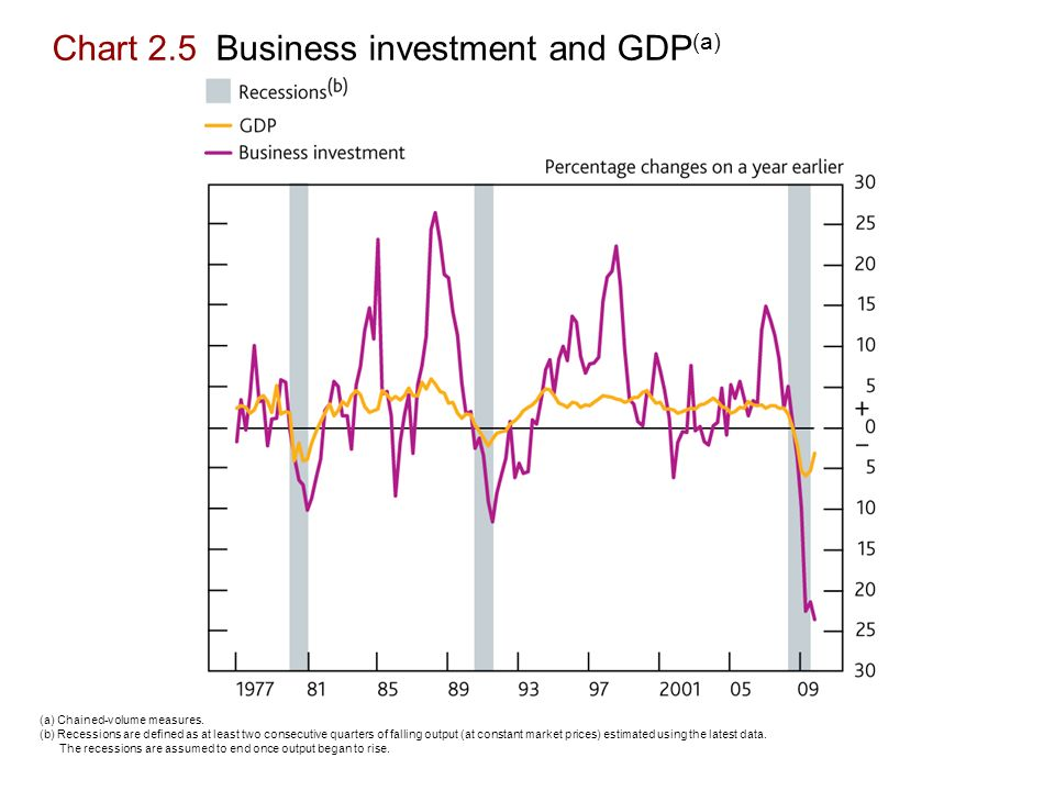 Chart 2.5 Business investment and GDP (a) (a) Chained-volume measures.