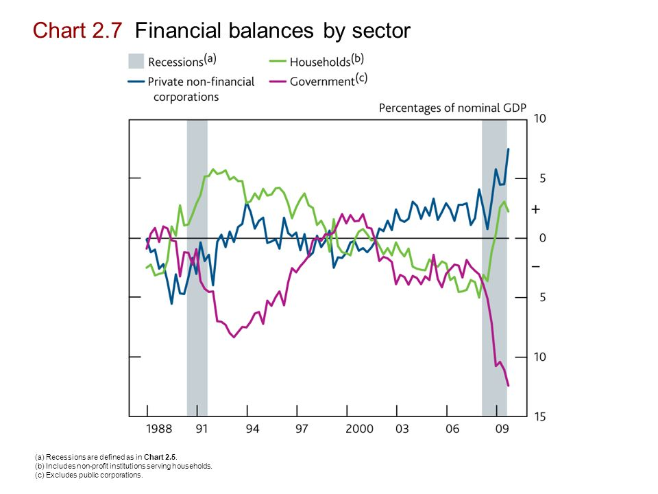 Chart 2.7 Financial balances by sector (a) Recessions are defined as in Chart 2.5.