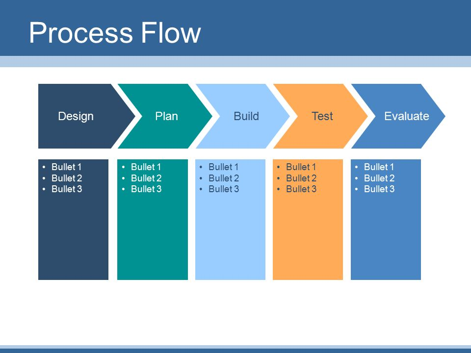 Flow Charts Plan Design Build Test Evaluate. Process Flow Bullet 1 ...