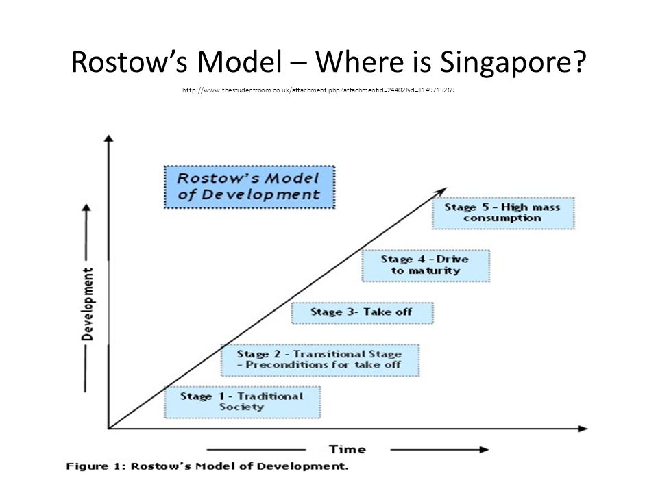 rostow s model