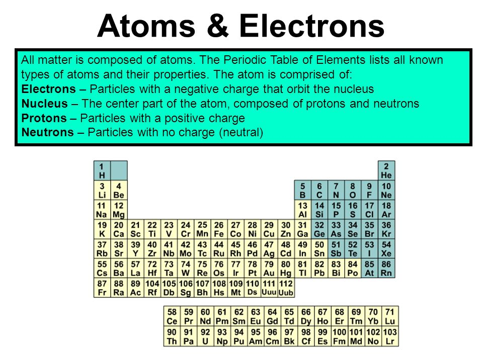 Atoms electrons all matter is composed of atoms the periodic 2 atoms urtaz Choice Image
