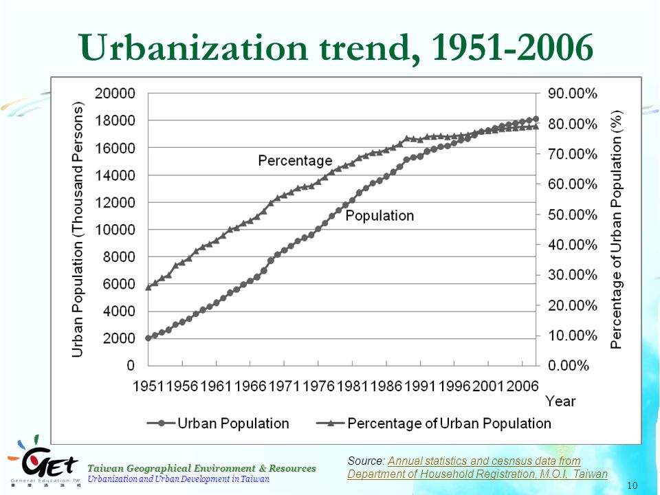 Taiwan Geographical Environment & Resources Urbanization and Urban Development in Taiwan 10 Urbanization trend, 1951-2006 Source: Annual statistics and cesnsus data from Department of Household Registration, M.O.I, TaiwanAnnual statistics and cesnsus data from Department of Household Registration, M.O.I, Taiwan