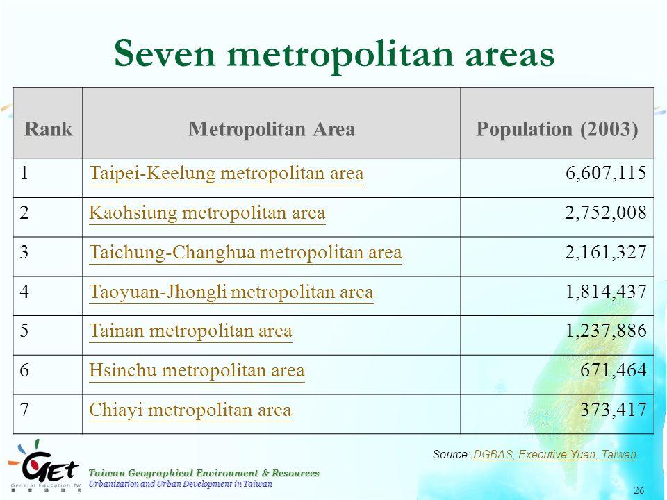 Taiwan Geographical Environment & Resources Urbanization and Urban Development in Taiwan 26 Seven metropolitan areas RankMetropolitan AreaPopulation (2003) 1Taipei-Keelung metropolitan area6,607,115 2Kaohsiung metropolitan area2,752,008 3Taichung-Changhua metropolitan area2,161,327 4Taoyuan-Jhongli metropolitan area1,814,437 5Tainan metropolitan area1,237,886 6Hsinchu metropolitan area671,464 7Chiayi metropolitan area373,417 Source: DGBAS, Executive Yuan, TaiwanDGBAS, Executive Yuan, Taiwan