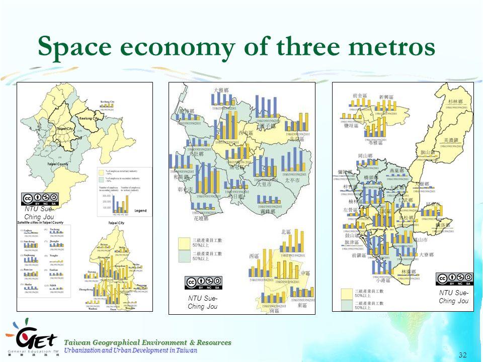 Taiwan Geographical Environment & Resources Urbanization and Urban Development in Taiwan 32 Space economy of three metros NTU Sue- Ching Jou