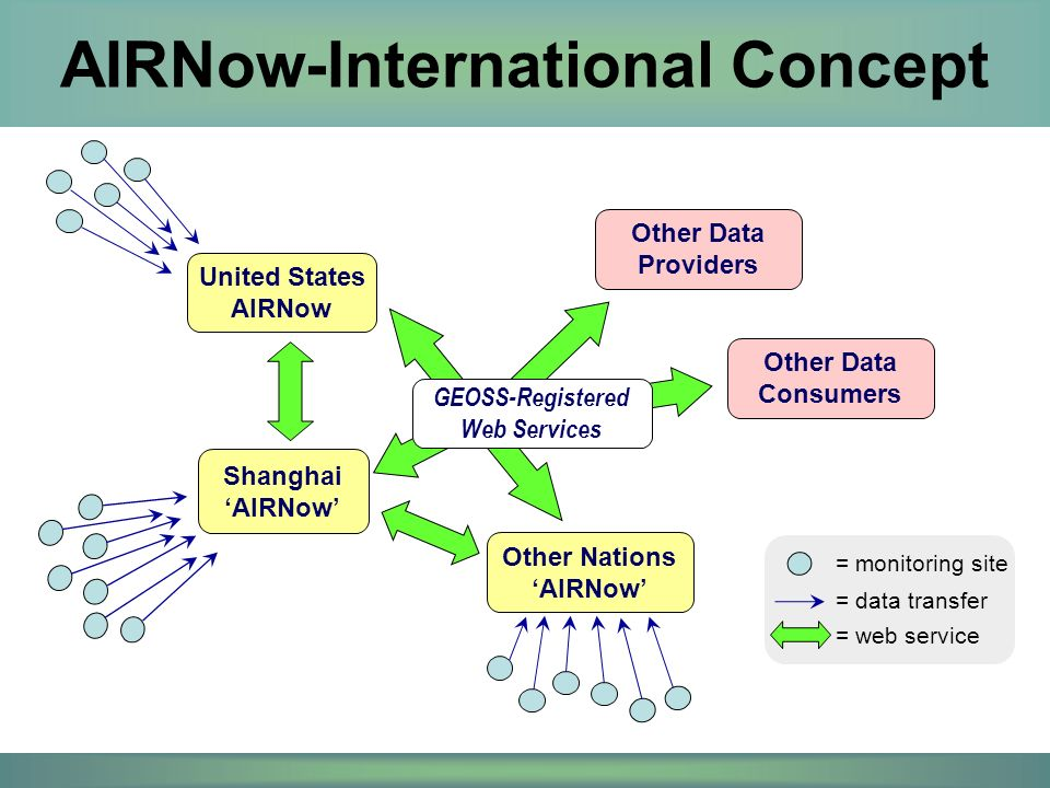 United States AIRNow Shanghai 'AIRNow' Other Nations 'AIRNow' = monitoring site = web service = data transfer GEOSS-Registered Web Services Other Data Consumers Other Data Providers AIRNow-International Concept