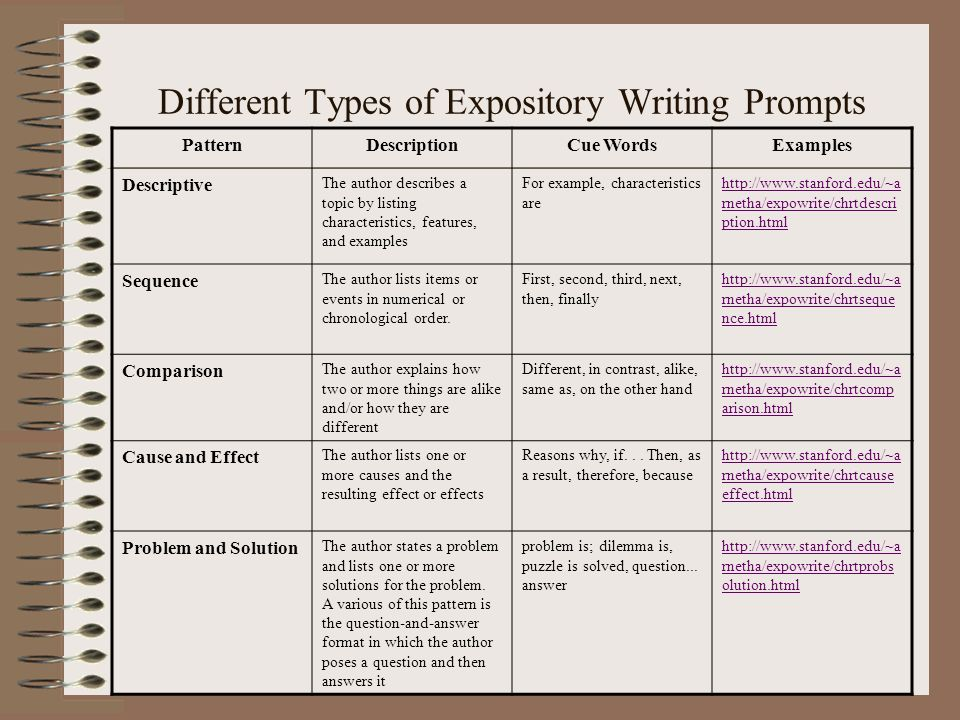 Expository Essay Types - Madrat.Co
